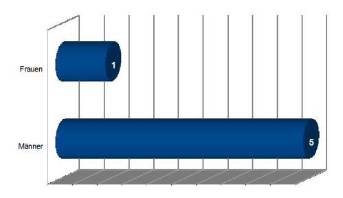 buchpreis-dbp16-buecherherbst-buecherblog-statistik-geschlecht