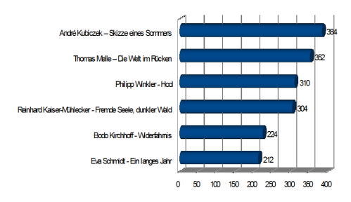 buchpreis-dbp16-buecherherbst-buecherblog-statistik-seitenanzahl