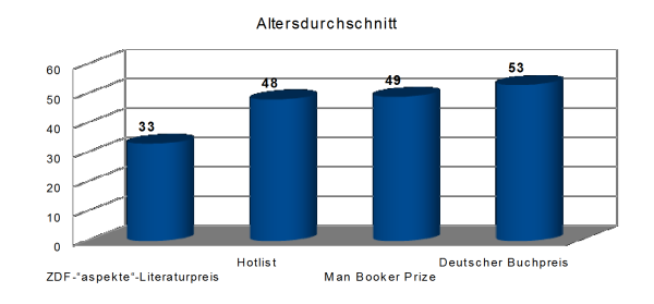 Altersdurchschnitt Literaturpreise Statistik Buecherherbst Buecherblog