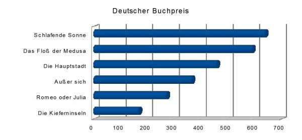 Deutscher Buchpreis 2017 Statistik Buecherherbst Buecherblog