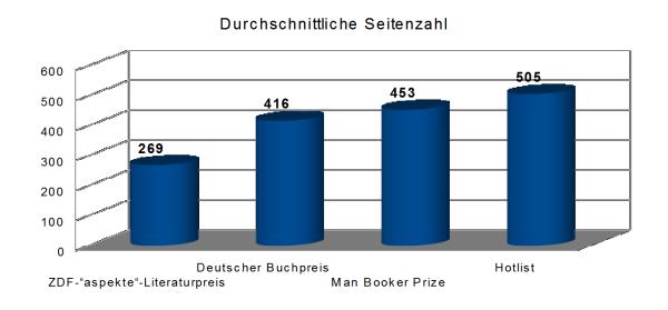 Durchschnittliche Seitenzahl Literaturpreise Statistik Buecherherbst Buecherblog