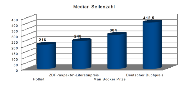 Durchschnittliche Seitenzahl Literaturpreise Statistik Median Buecherherbst Buecherblog