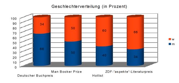 Geschlechterverteilung Literaturpreise Statistik Buecherherbst Buecherblog
