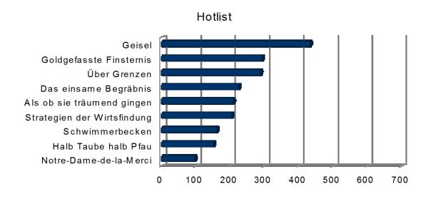 Hotlist 2017 NEU Statistik Buecherherbst Buecherblog