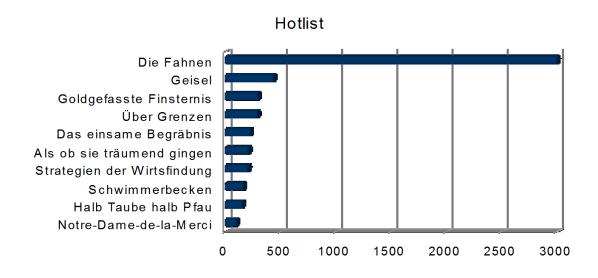 Hotlist 2017 Statistik Buecherherbst Buecherblog