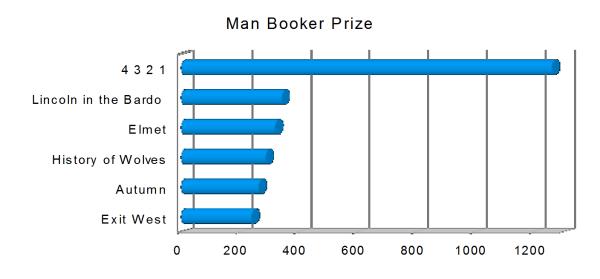 Man Booker Prize 2017 Statistik Buecherherbst Buecherblog