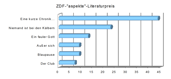 Titel aspekte ZDF Literaturpreise Statistik Buecherherbst Buecherblog