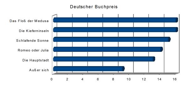 Titel dbp17 Literaturpreise Statistik bereinigt Buecherherbst Buecherblog