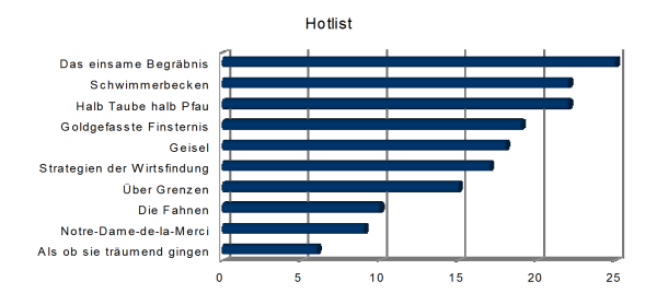 Titel Hotlist Literaturpreise Statistik Buecherherbst Buecherblog