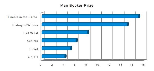 Titel Man Booker prize Literaturpreise Statistik Buecherherbst Buecherblog