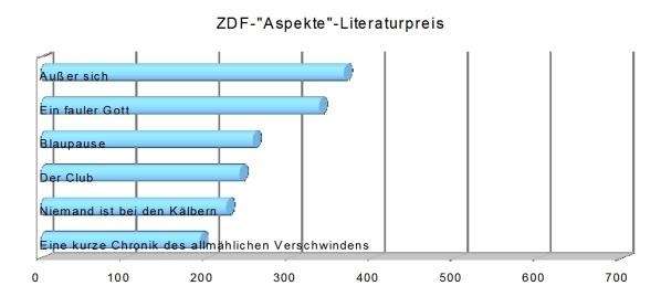 ZDF Aspekte Literaturpreis 2017 Statistik Buecherherbst Buecherblog